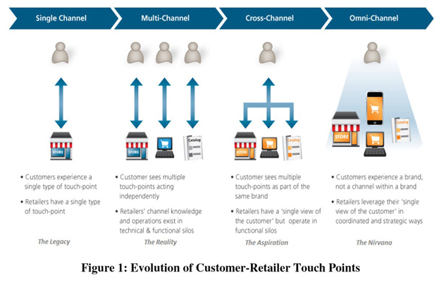 Figure 1:Evolution of Customer-Retailer Touch Points