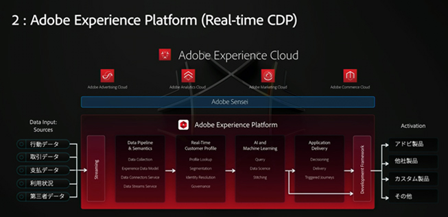 図2.Adobe Experience Cloud