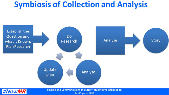 Symbiosis of Collection and Analysis