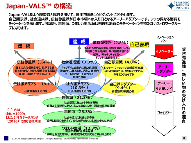 ©Strategic Business Insights. All rights reserved.  図1.Japan-VALSの市場構造