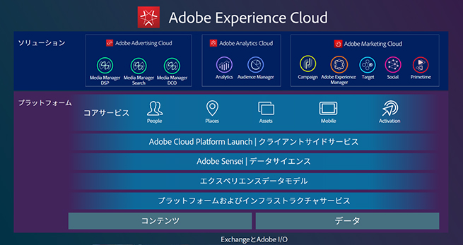 (図1.Adobe Experience Cloudの構成)