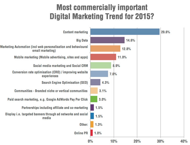 Most commercially important Digital Marketing Trend for 2015?